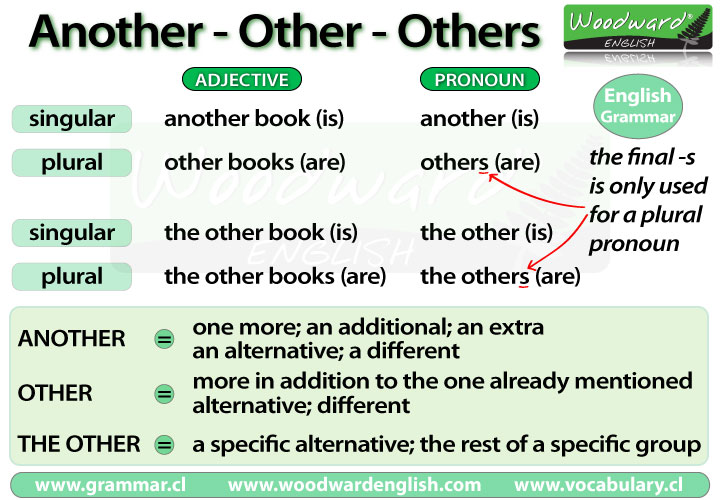 Another, Other, Others - English Grammar