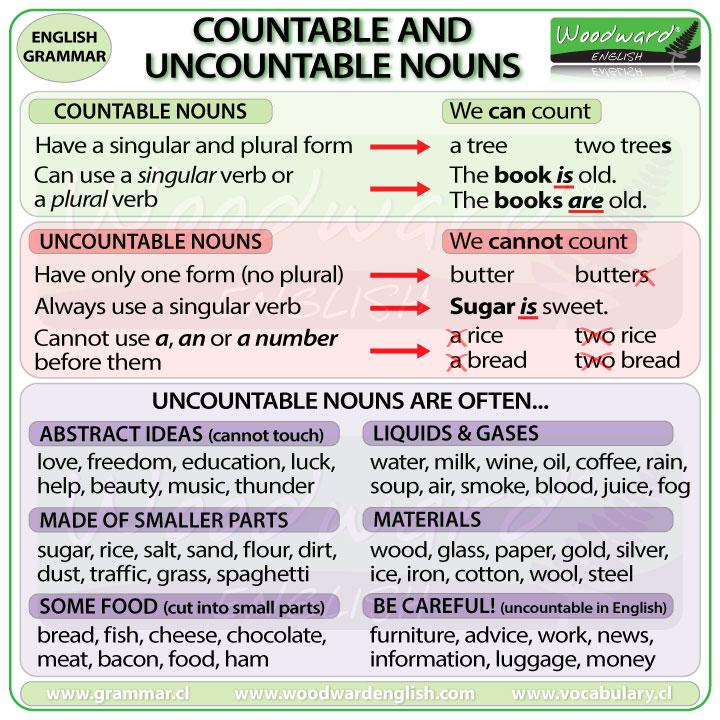 Risultati immagini per countable and uncountable nouns
