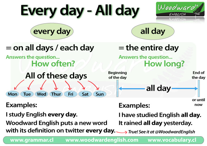 The difference between Every day and All day in English