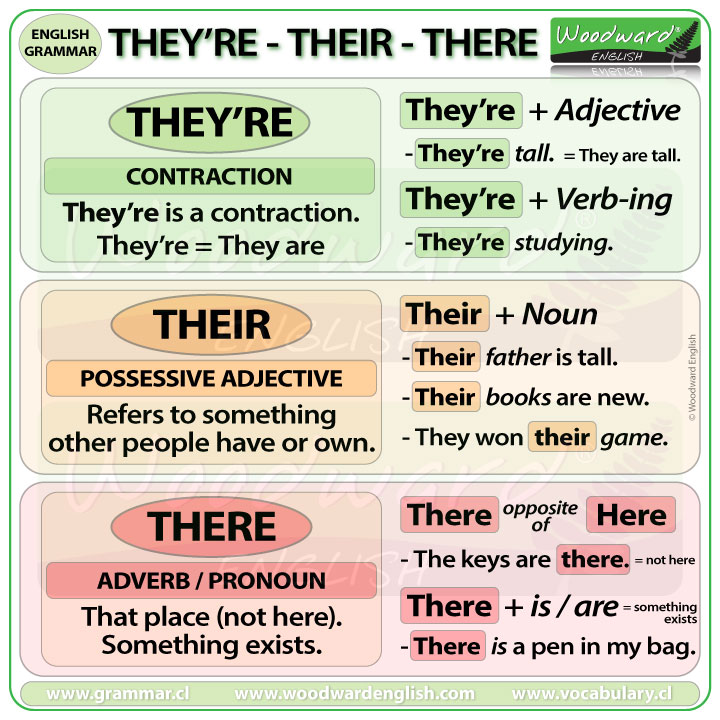 There Their They're Difference - English Grammar